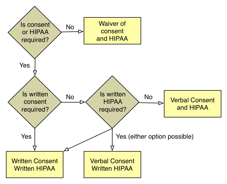 Informed Consent Decision Tree