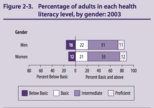 Overall US Health Literacy